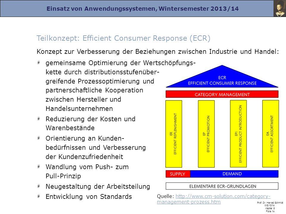 Teilkonzept: Efficient Consumer Response (ECR)