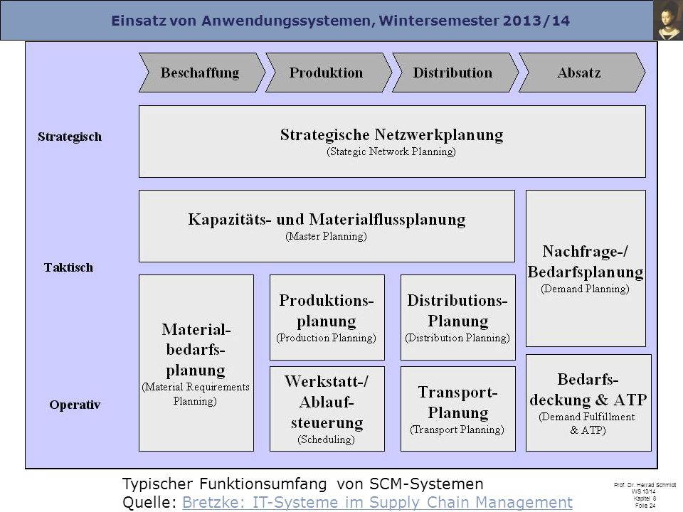 Typischer Funktionsumfang von SCM-Systemen Quelle: Bretzke: IT-Systeme im Supply Chain Management