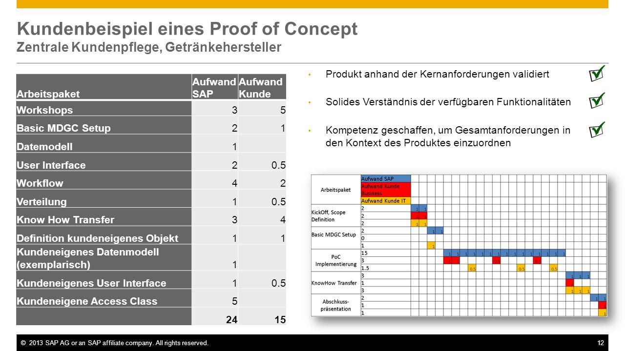 Kundenbeispiel eines Proof of Concept Zentrale Kundenpflege, Getränkehersteller