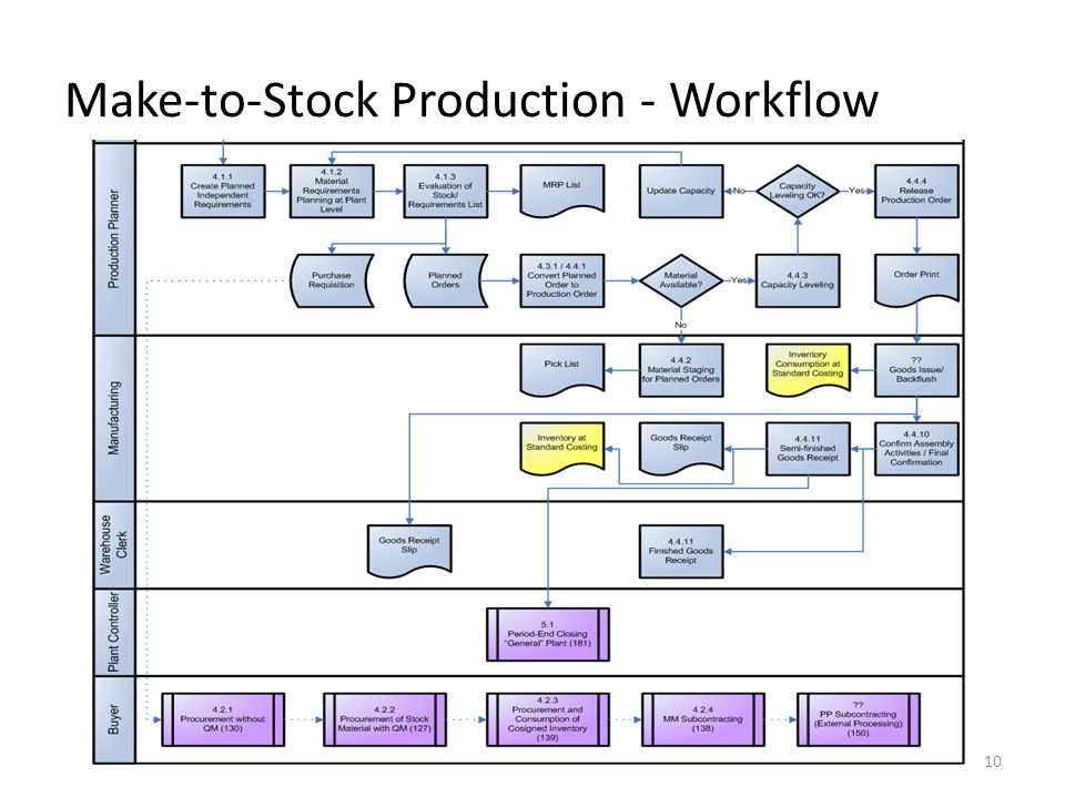 Make-to-Stock Production - Workflow