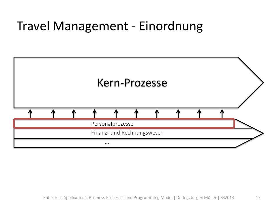 Travel Management - Einordnung