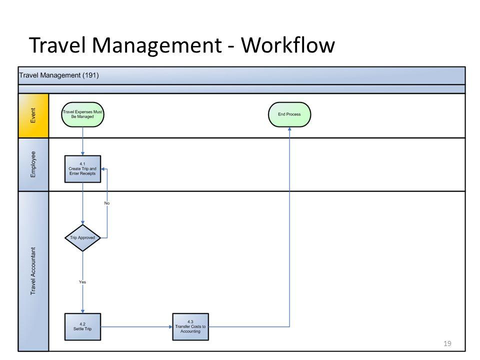 Travel Management - Workflow