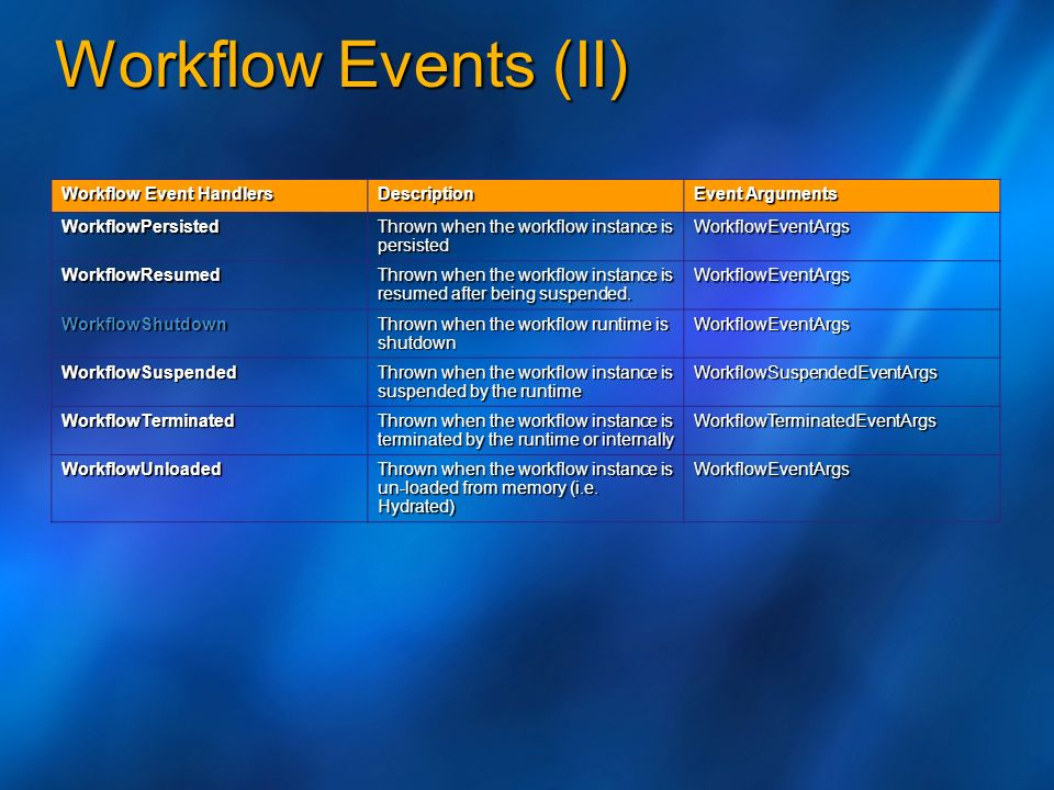 Workflow Events (II) 28/03/2017 3:56 PM Workflow Event Handlers