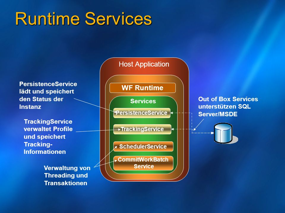 Runtime Services Host Application WF Runtime