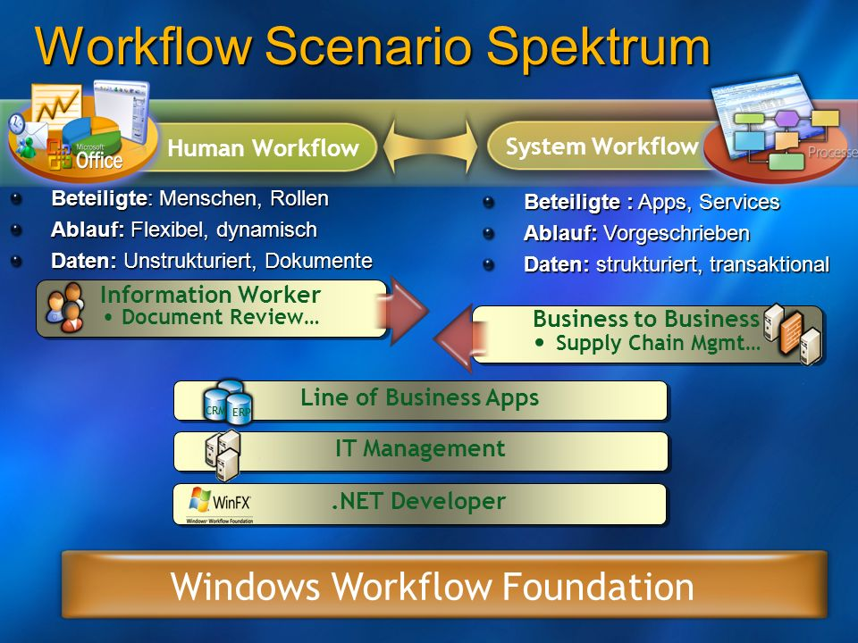 Workflow Scenario Spektrum
