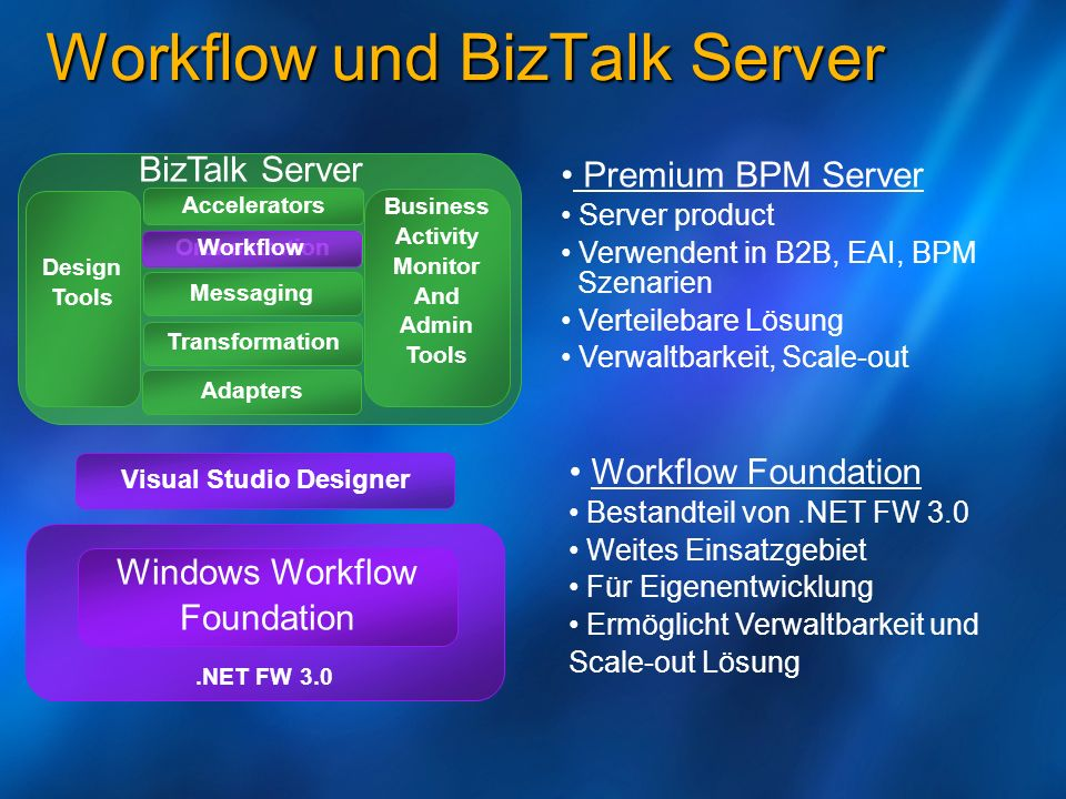Workflow und BizTalk Server