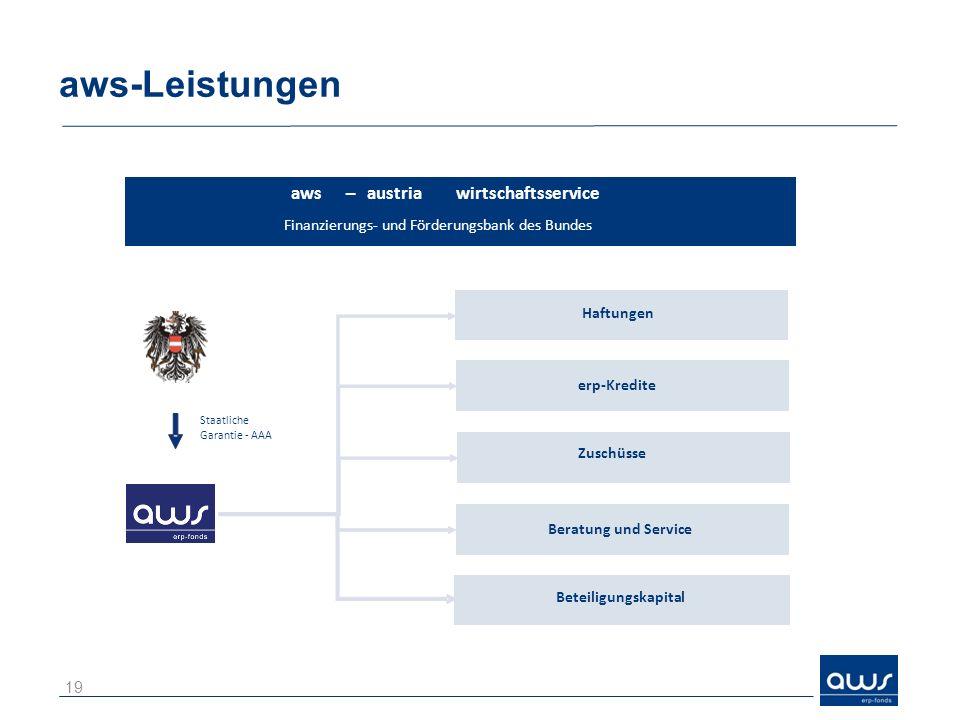 aws-Leistungen aws – austria wirtschaftsservice
