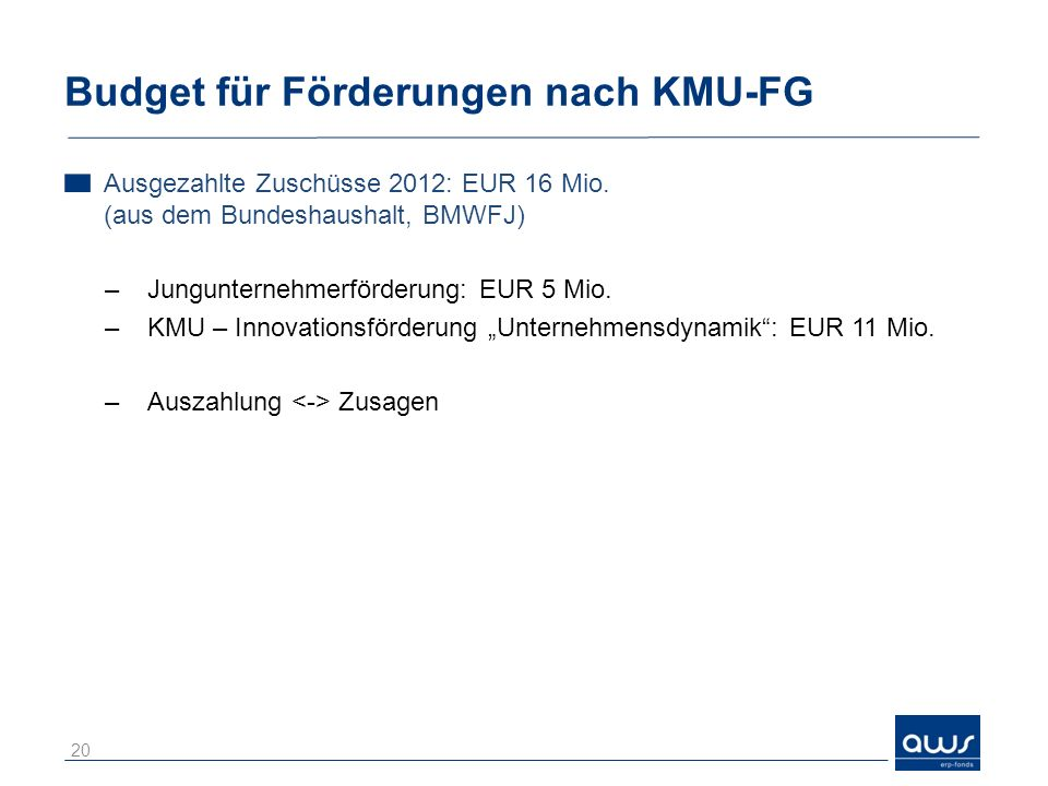 Budget für Förderungen nach KMU-FG