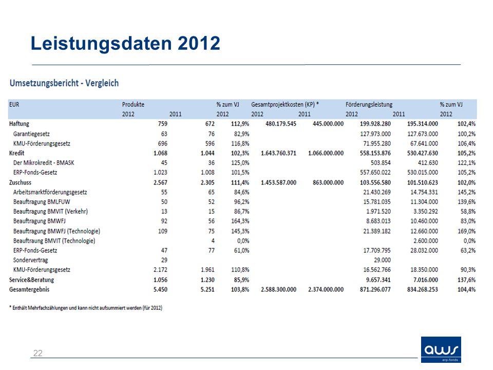 Leistungsdaten 2012