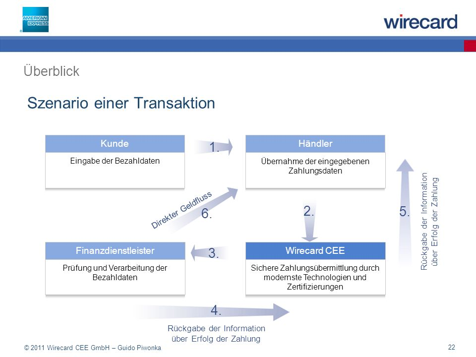 Szenario einer Transaktion