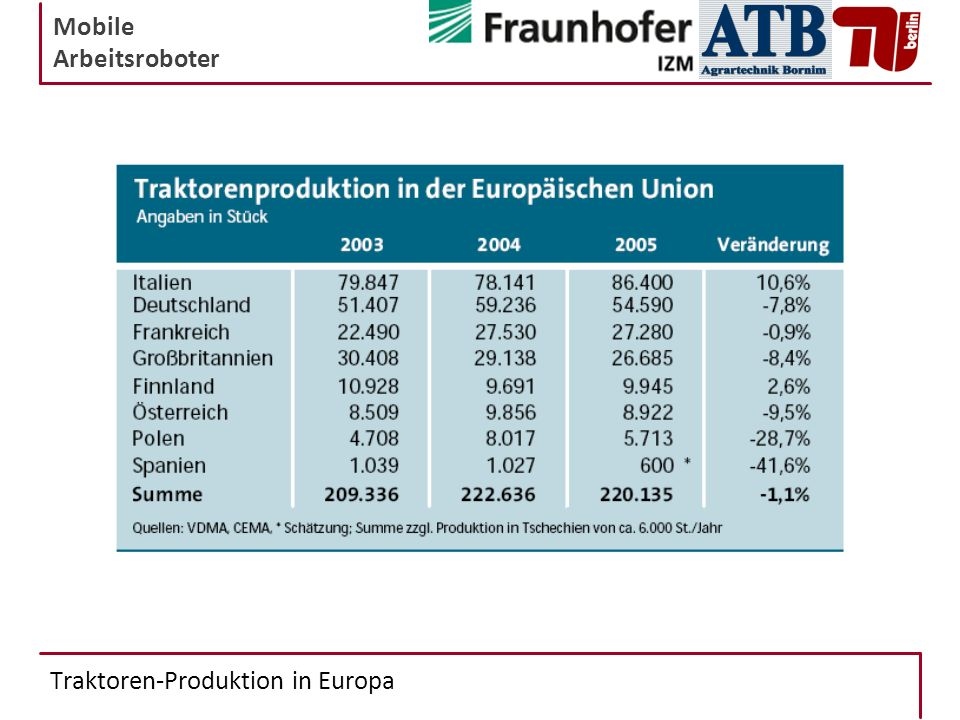 Traktoren-Produktion in Europa