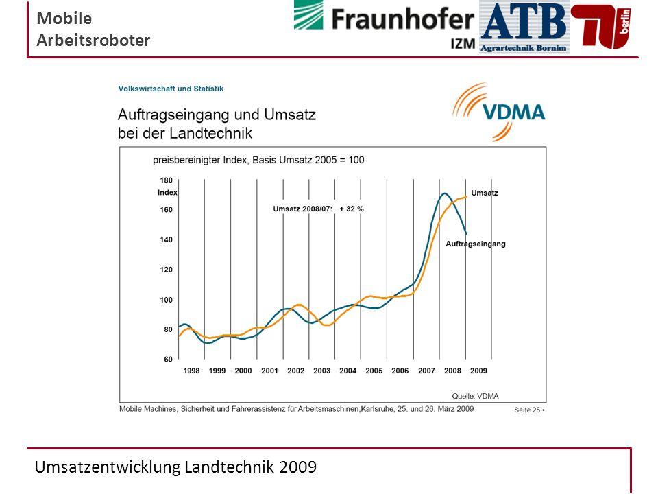 Umsatzentwicklung Landtechnik 2009