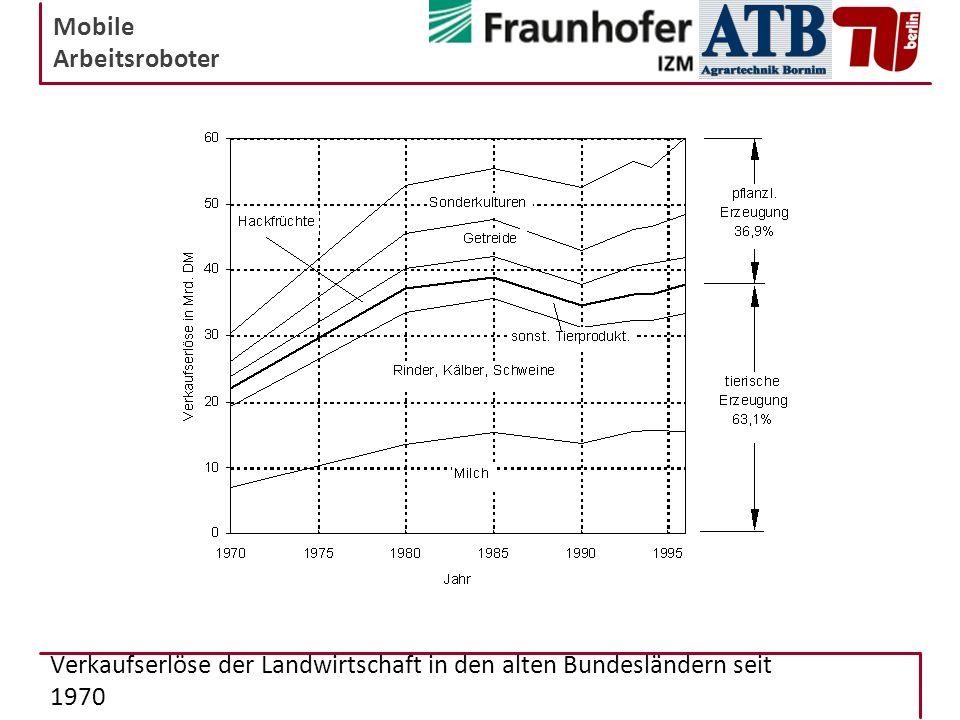 Verkaufserlöse der Landwirtschaft in den alten Bundesländern seit 1970