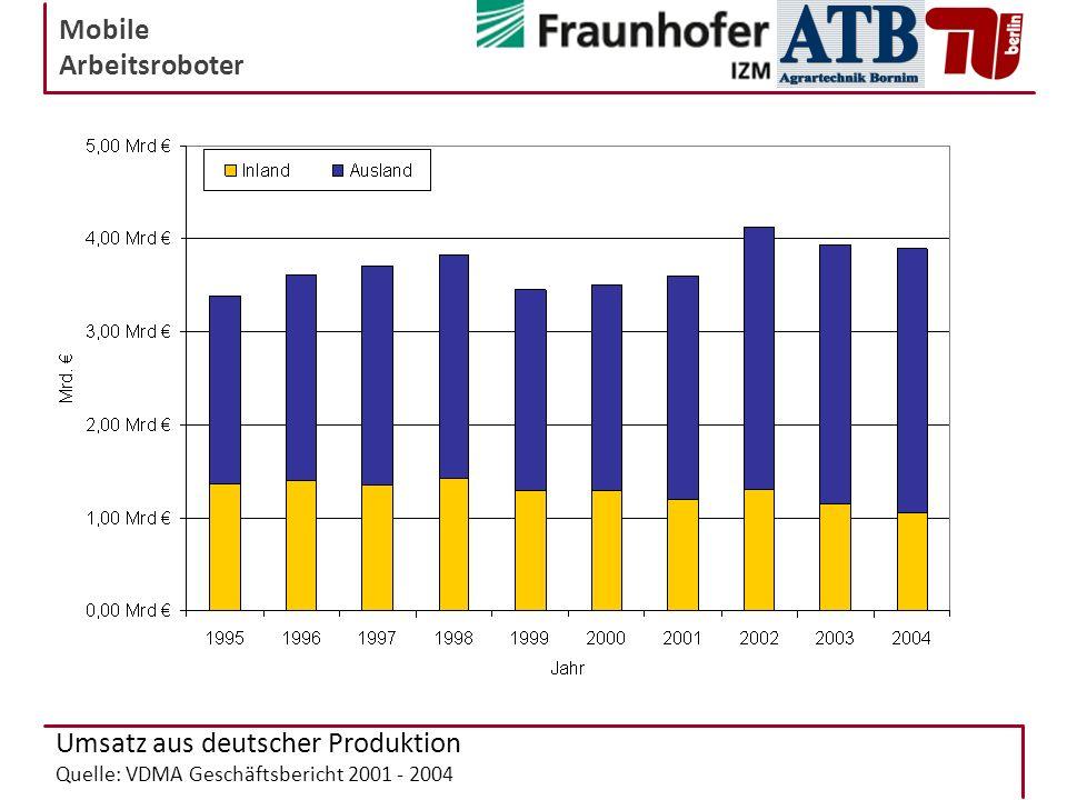 Umsatz aus deutscher Produktion Quelle: VDMA Geschäftsbericht 2001 - 2004