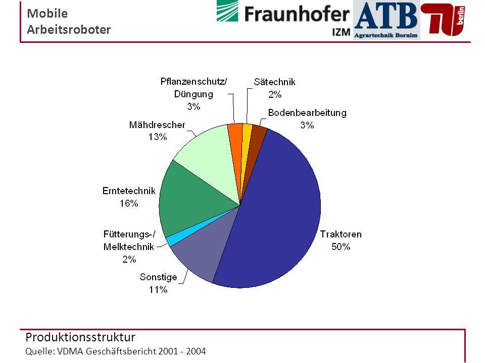 Produktionsstruktur Quelle: VDMA Geschäftsbericht 2001 - 2004