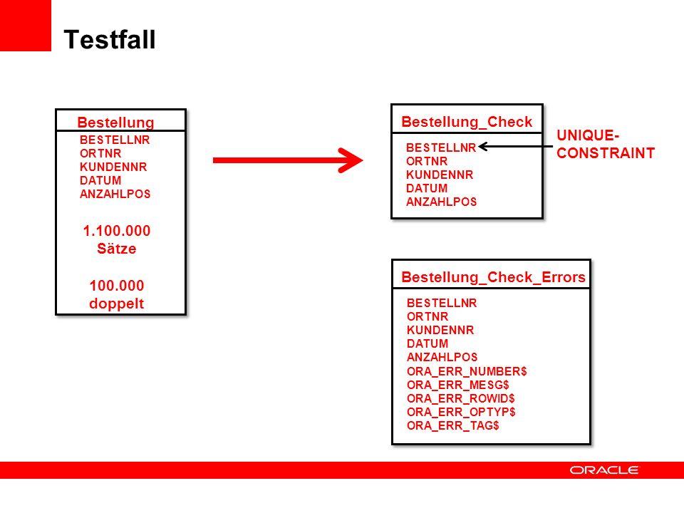 Testfall Bestellung Bestellung_Check UNIQUE- CONSTRAINT 1.100.000
