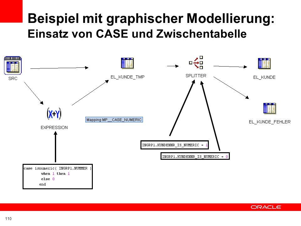 Beispiel mit graphischer Modellierung: Einsatz von CASE und Zwischentabelle