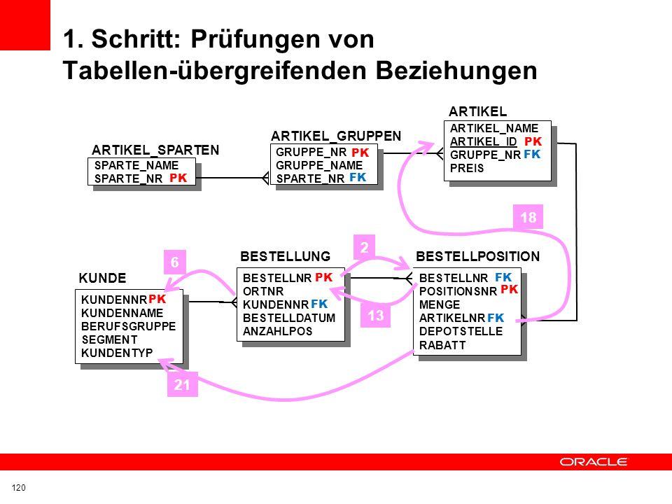 1. Schritt: Prüfungen von Tabellen-übergreifenden Beziehungen