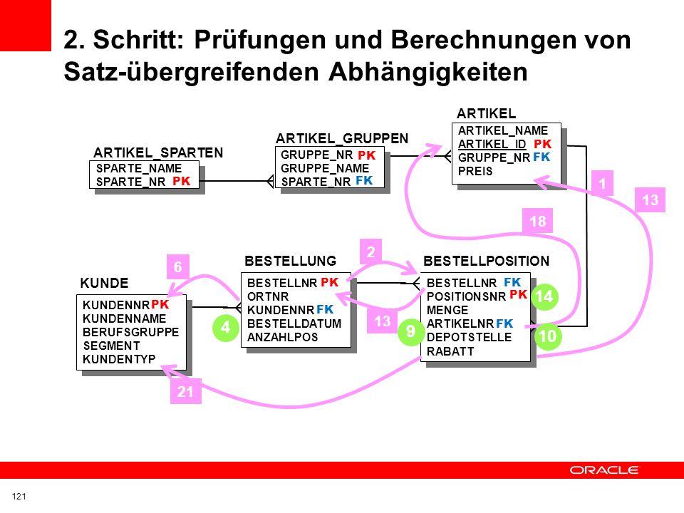 PK 2. Schritt: Prüfungen und Berechnungen von Satz-übergreifenden Abhängigkeiten. ARTIKEL. ARTIKEL_NAME.