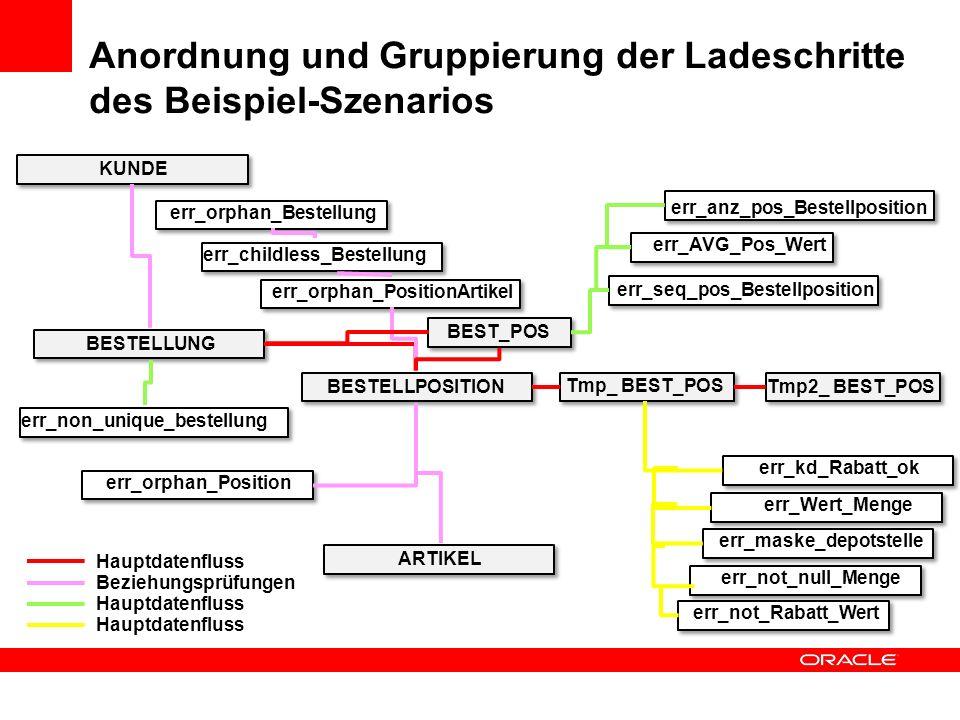 Anordnung und Gruppierung der Ladeschritte des Beispiel-Szenarios
