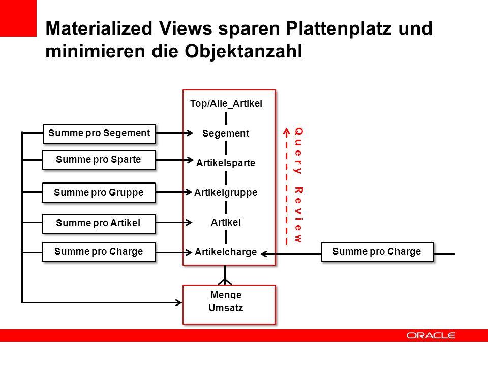 Materialized Views sparen Plattenplatz und minimieren die Objektanzahl