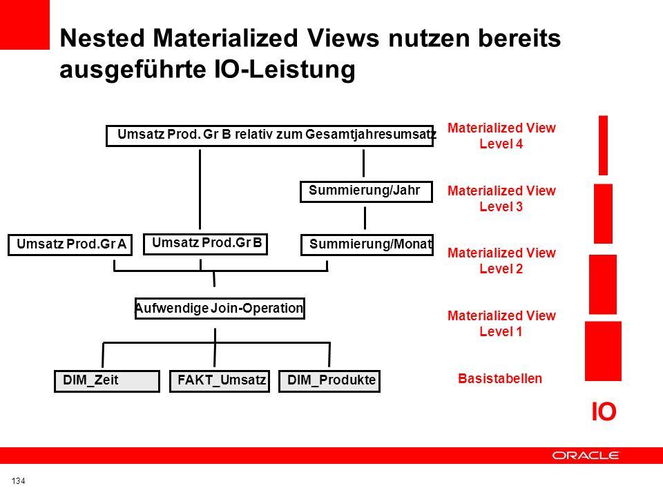 Nested Materialized Views nutzen bereits ausgeführte IO-Leistung