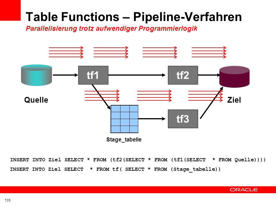 Table Functions – Pipeline-Verfahren Parallelisierung trotz aufwendiger Programmierlogik