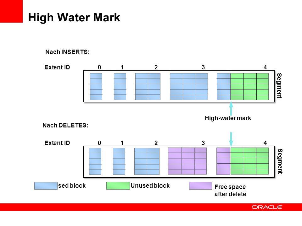 High Water Mark Nach INSERTS: Extent ID 0 1 2 3 4 Segment