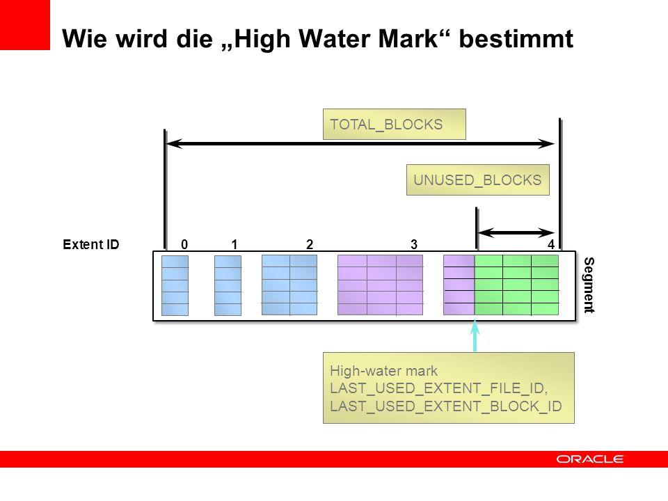 """Wie wird die """"High Water Mark bestimmt"""