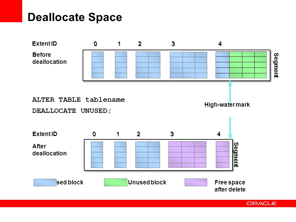 Deallocate Space ALTER TABLE tablename DEALLOCATE UNUSED; Extent ID 4