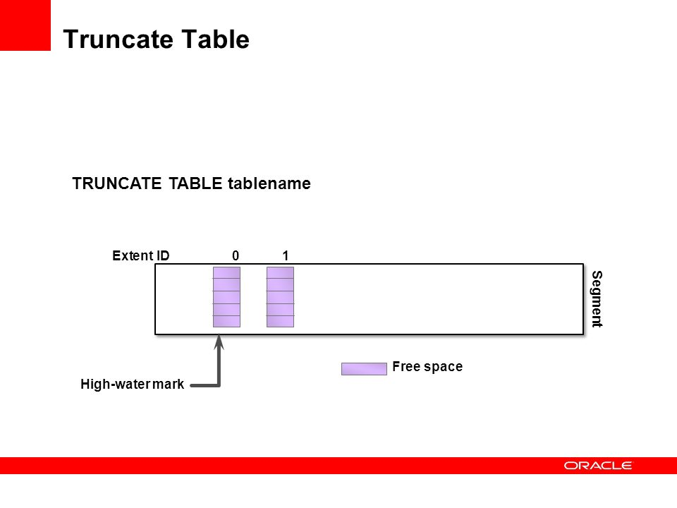 Truncate Table TRUNCATE TABLE tablename Extent ID 0 1 Segment
