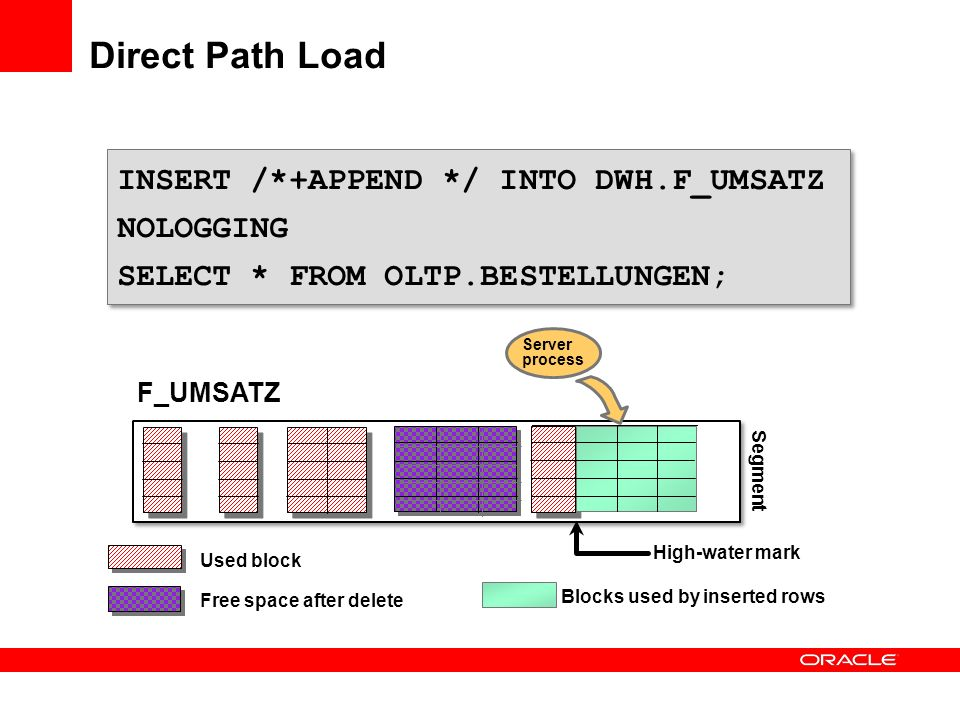 Direct Path Load INSERT /*+APPEND */ INTO DWH.F_UMSATZ NOLOGGING