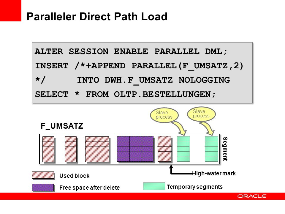 Paralleler Direct Path Load