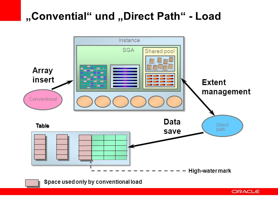 """Convential und ""Direct Path - Load"