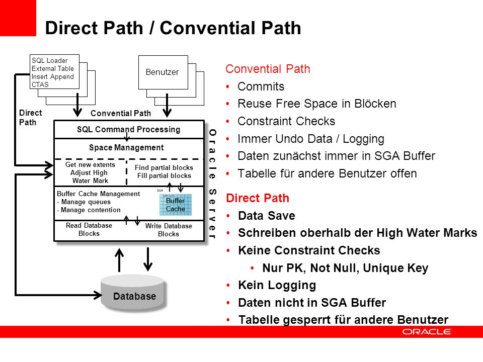 Direct Path / Convential Path