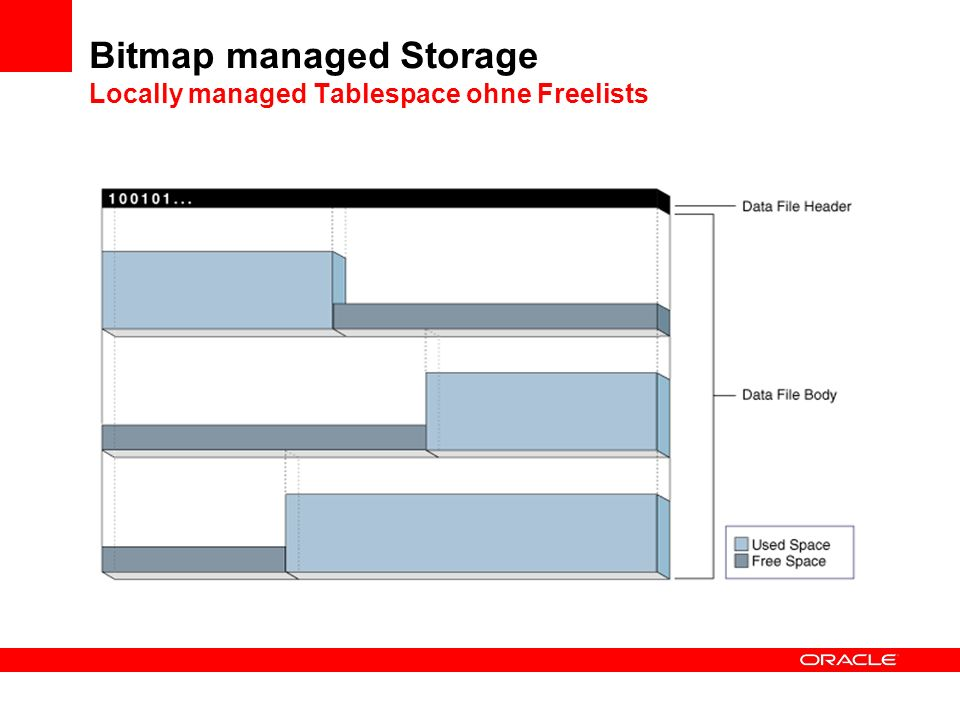 Bitmap managed Storage Locally managed Tablespace ohne Freelists