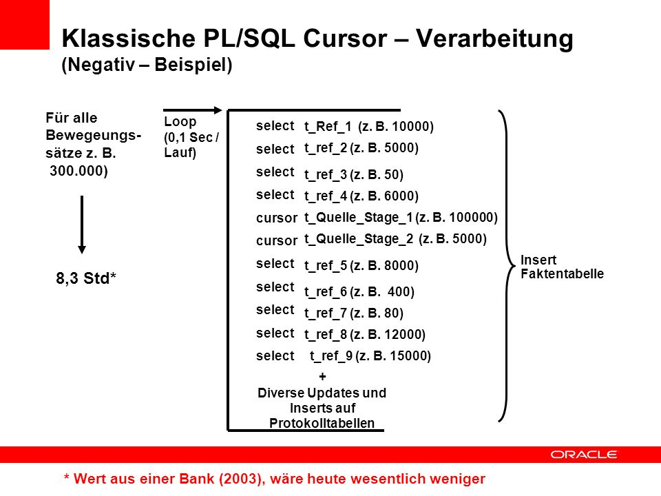 Klassische PL/SQL Cursor – Verarbeitung (Negativ – Beispiel)