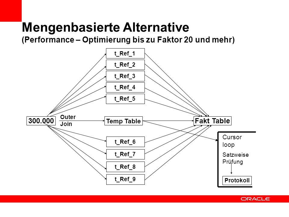 Mengenbasierte Alternative (Performance – Optimierung bis zu Faktor 20 und mehr)