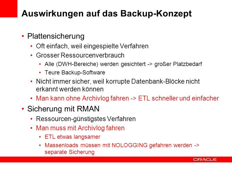 Auswirkungen auf das Backup-Konzept
