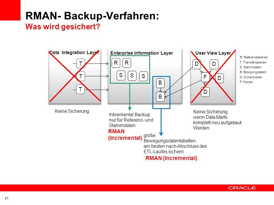 RMAN- Backup-Verfahren: Was wird gesichert