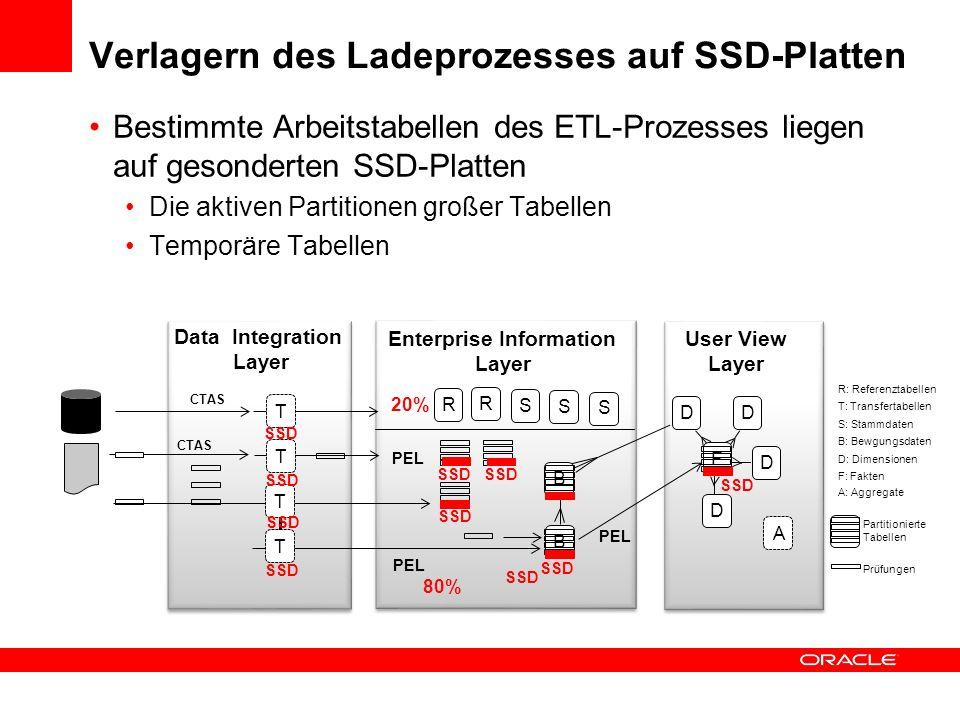 Verlagern des Ladeprozesses auf SSD-Platten