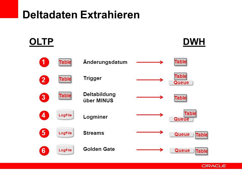 Deltadaten Extrahieren