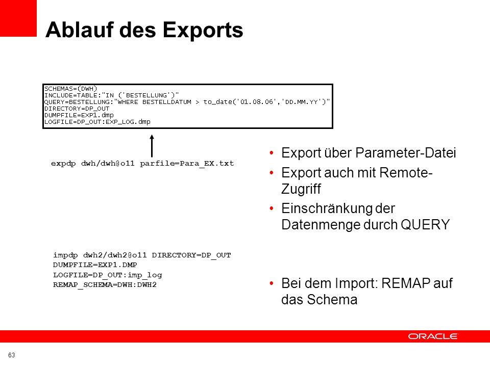 Ablauf des Exports Export über Parameter-Datei