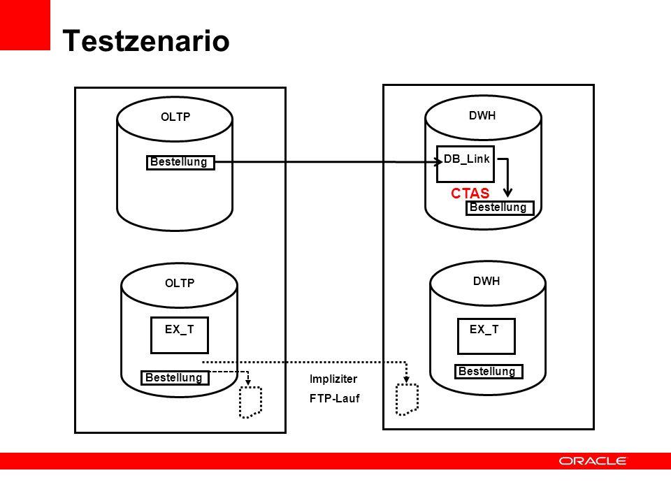 Testzenario CTAS OLTP DWH Bestellung DB_Link Bestellung OLTP DWH EX_T