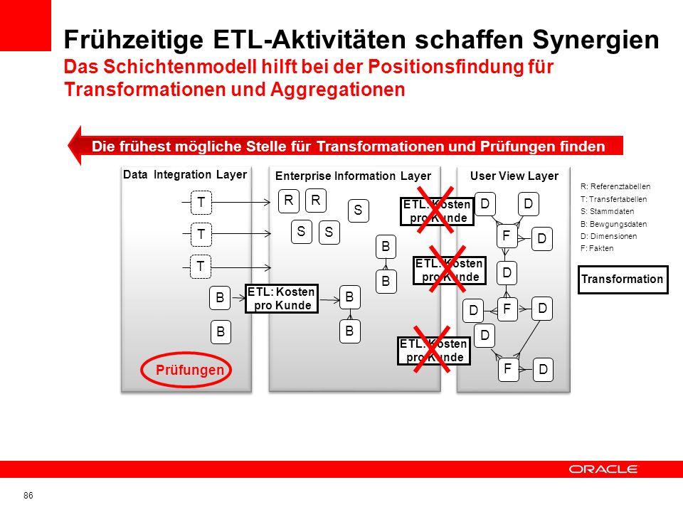 Data Integration Layer Enterprise Information Layer