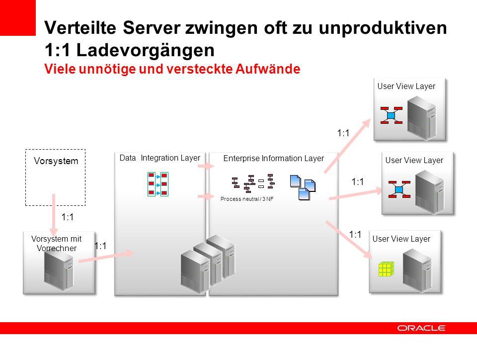 Verteilte Server zwingen oft zu unproduktiven 1:1 Ladevorgängen Viele unnötige und versteckte Aufwände
