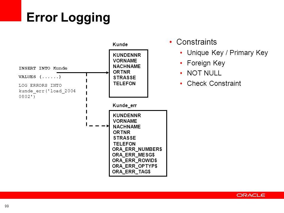 Error Logging Constraints Unique Key / Primary Key Foreign Key