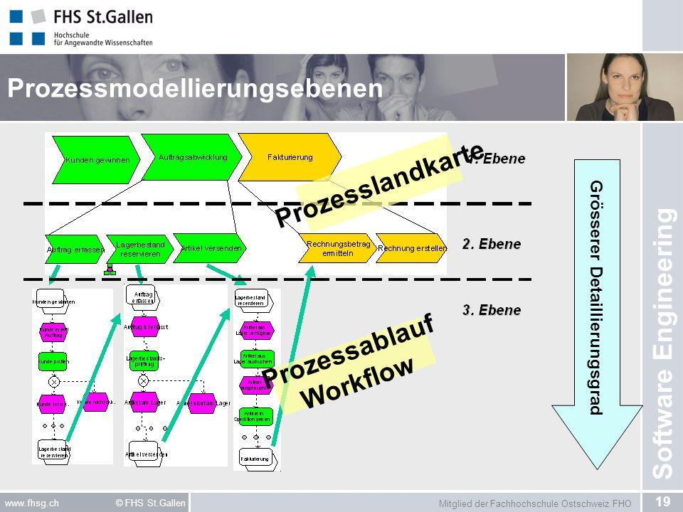 Prozessmodellierungsebenen