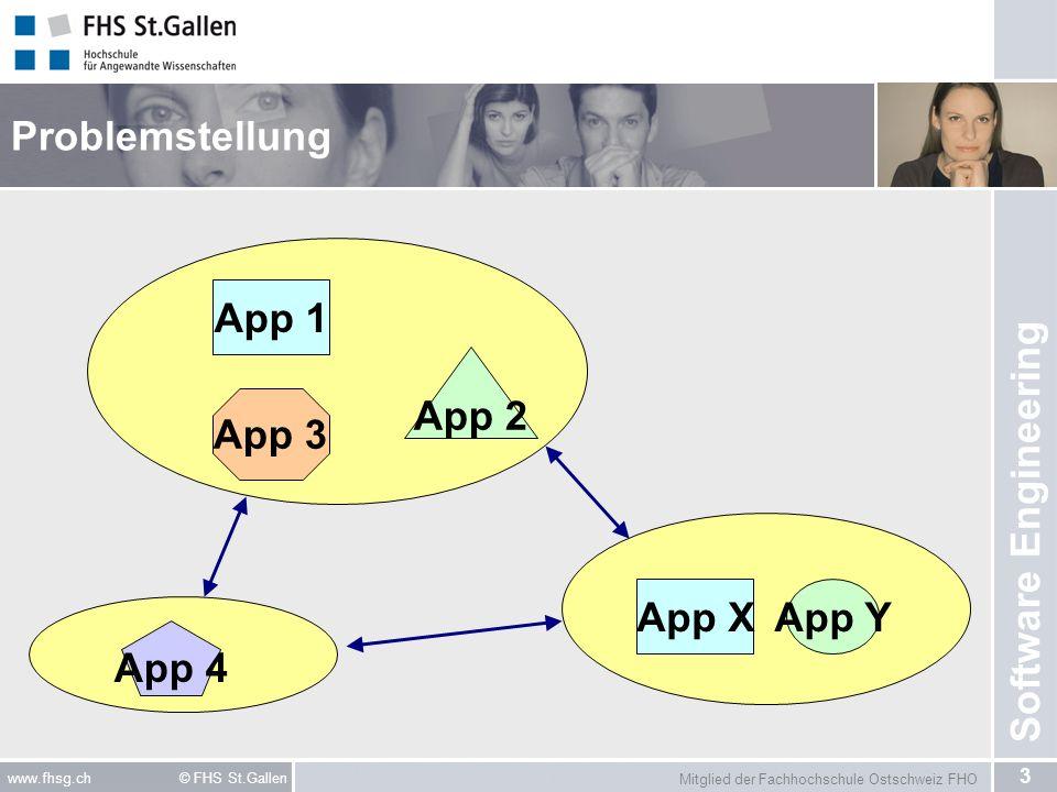 Problemstellung App 1 App 2 App 3 App X App Y App 4