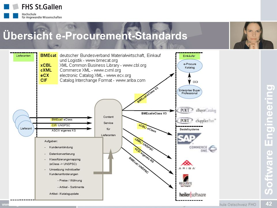 Übersicht e-Procurement-Standards